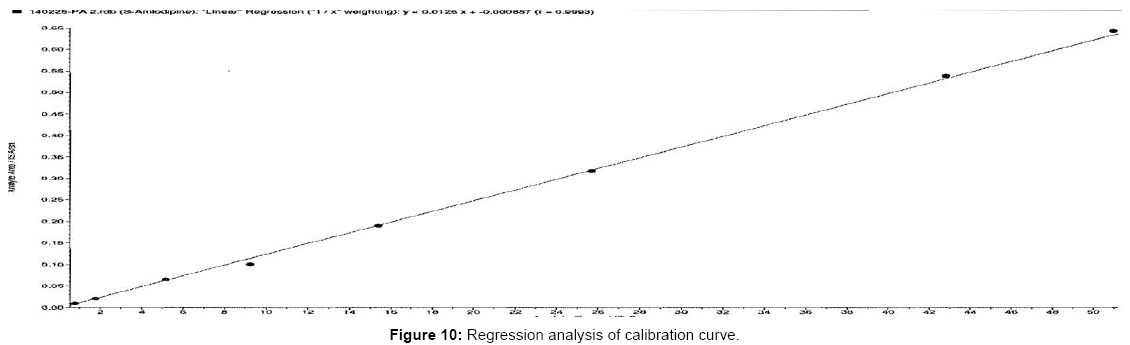bioanalysis-biomedicine-regression
