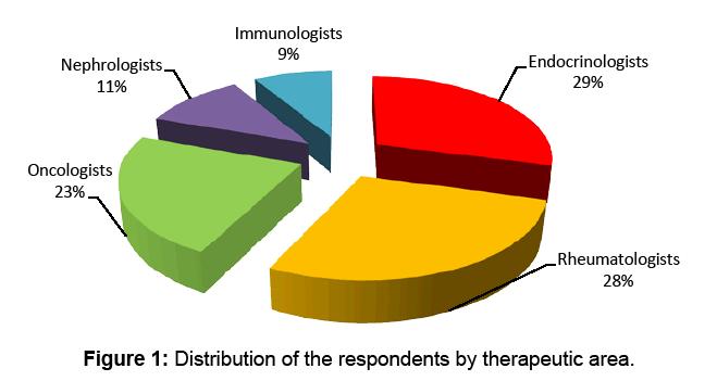 bioanalysis-biomedicine-respondents