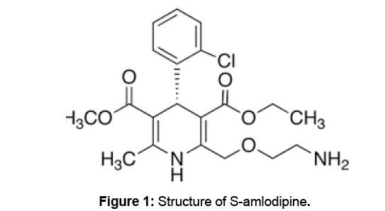 bioanalysis-biomedicine-samlodipine