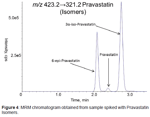 bioanalysis-biomedicine-sample-spiked-Pravastatin