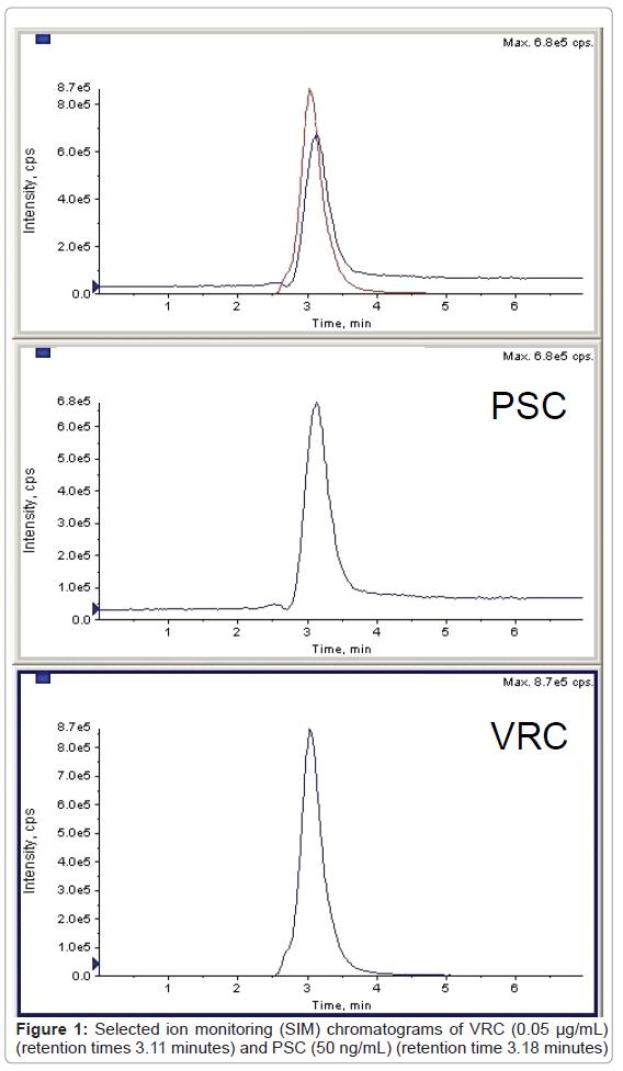 bioanalysis-biomedicine-selected-monitoring-vrc