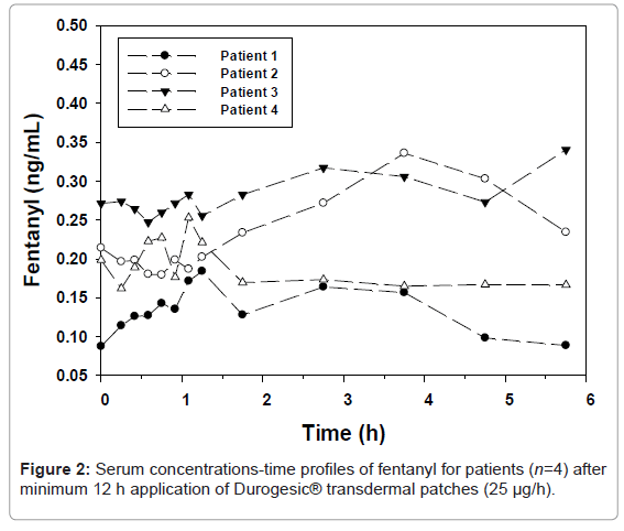 bioanalysis-biomedicine-serum-concentrations