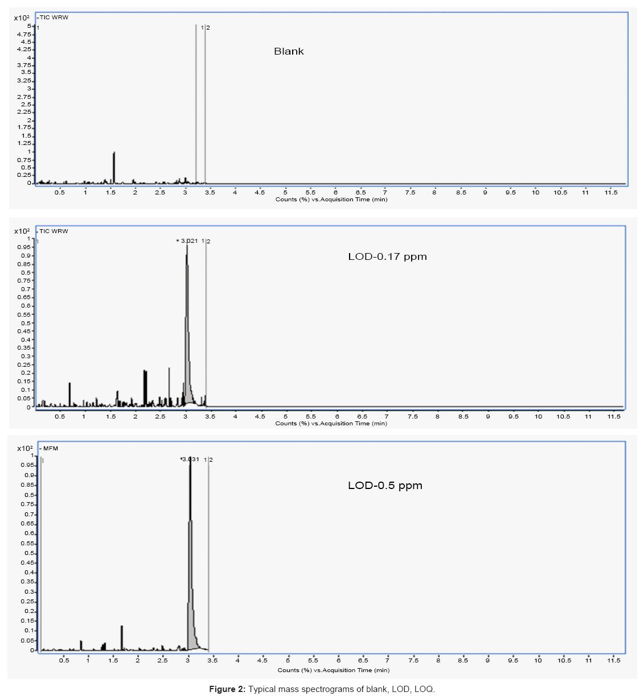 bioanalysis-biomedicine-spectrograms