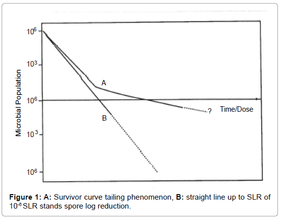bioanalysis-biomedicine-survivor-curve
