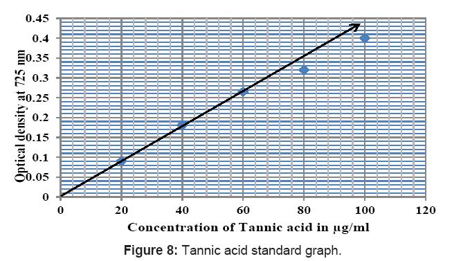 bioanalysis-biomedicine-tannicacid