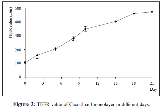 bioanalysis-biomedicine-teer-value-monolayer