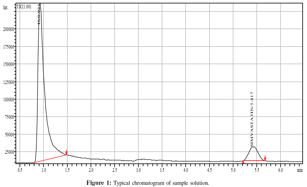 bioanalysis-biomedicine-typical-chromatogram