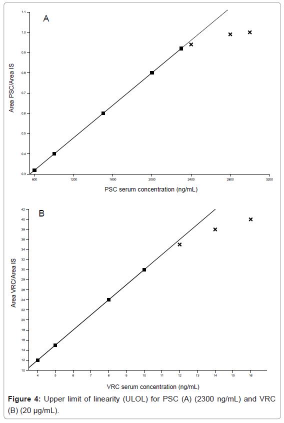bioanalysis-biomedicine-upper-limit-linearity