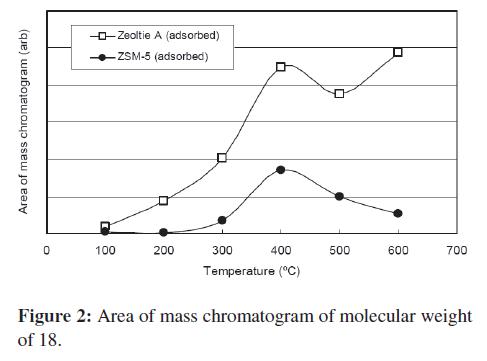 bioceramics-development-applications-Area-mass