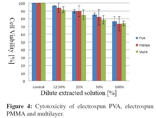 bioceramics-development-applications-Cytotoxicity-electrospun-multilayer