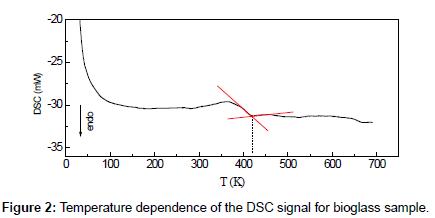 bioceramics-development-applications-DSC-signal