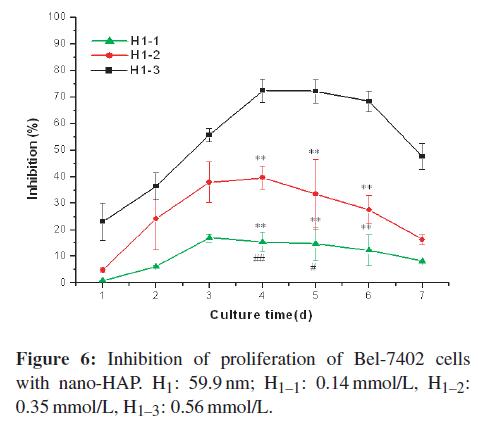 bioceramics-development-applications-Inhibition