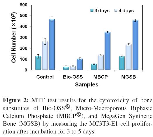 bioceramics-development-applications-MTT-cytotoxicity-bone-substitutes