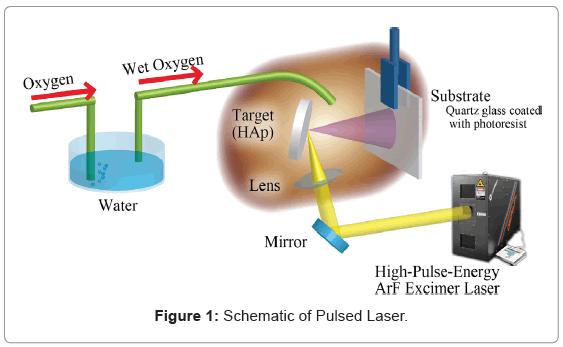 bioceramics-development-applications-Pulsed-Laser