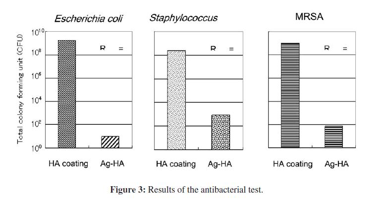 bioceramics-development-applications-Results-antibacterial-test
