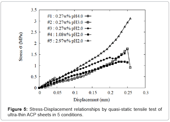 bioceramics-development-applications-Stress-Displacement