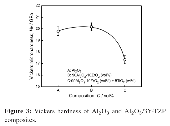 bioceramics-development-applications-Vickers-hardness