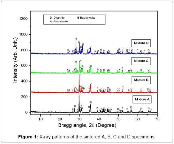 bioceramics-development-applications-X-ray-patterns