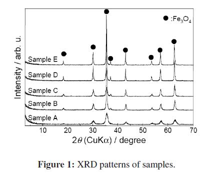 bioceramics-development-applications-XRD-patterns