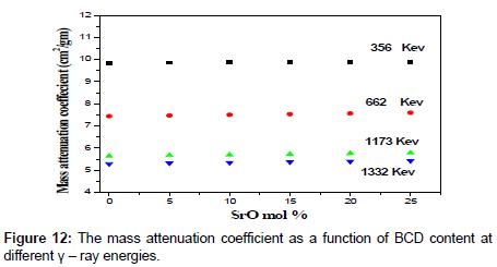 bioceramics-development-applications-attenuation-coefficient