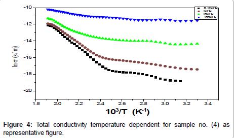 bioceramics-development-applications-conductivity-temperature