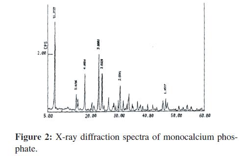 bioceramics-development-applications-diffraction-spectra