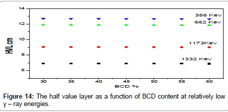 bioceramics-development-applications-half-value-layer