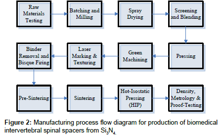 bioceramics-development-applications-process-flow