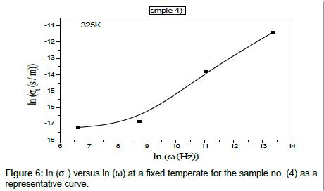 bioceramics-development-applications-representative-curve