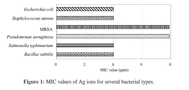 bioceramics-development-applications-several-bacterial-types