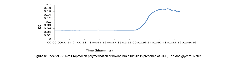 biochemistry-analytical-biochemistry-Effect