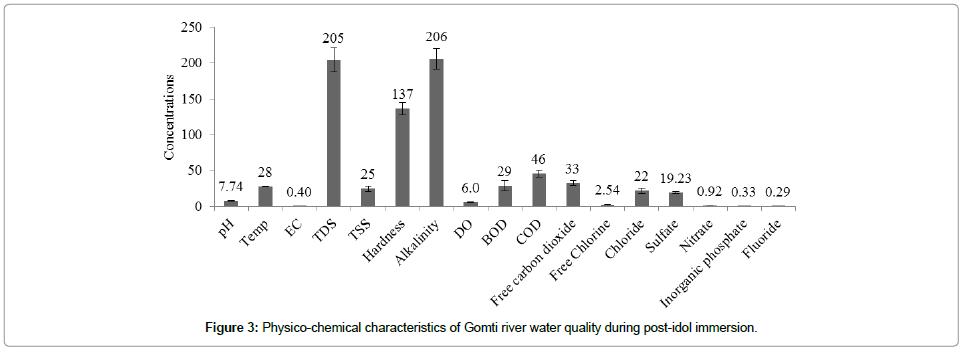 biochemistry-analytical-biochemistry-Physico-chemical-characteristics