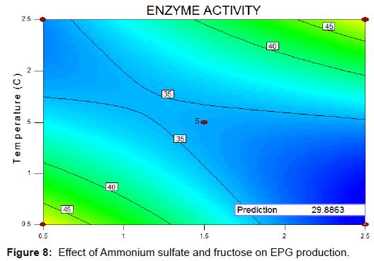 biochemistry-analytical-biochemistry-ammonium-sulfate-fructose