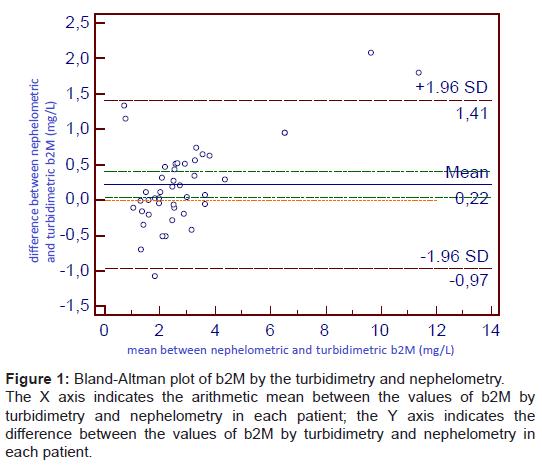 biochemistry-analytical-biochemistry-bland-altman-plot