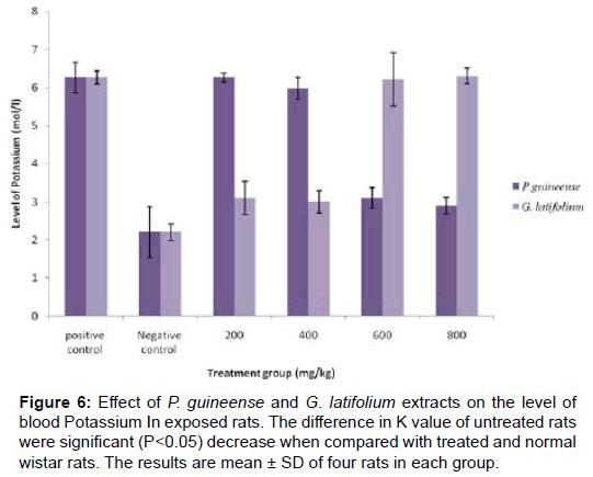 biochemistry-analytical-biochemistry-blood-potassium-wistar