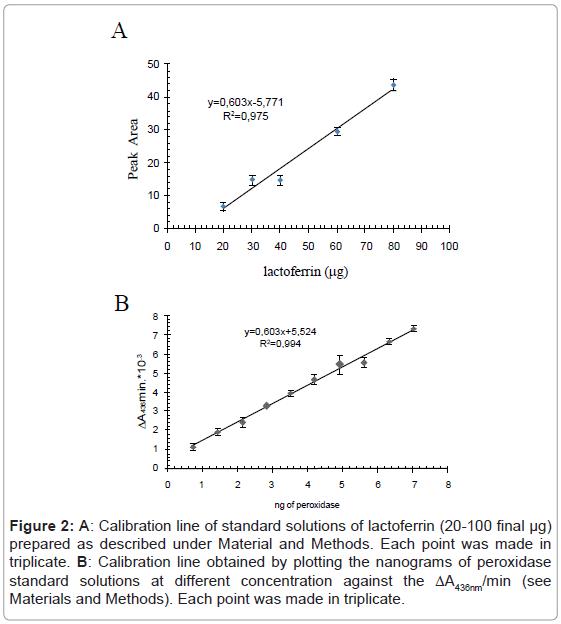 biochemistry-analytical-biochemistry-calibration-lactoferrin-plotting