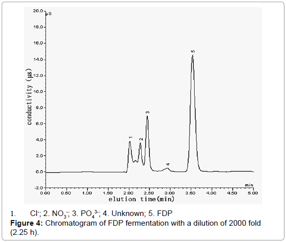 biochemistry-analytical-biochemistry-chromatogram-fermentation-dilution