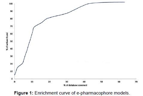 biochemistry-analytical-biochemistry-curve-pharmacophore-models