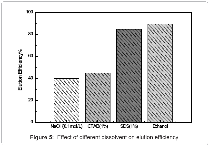 biochemistry-analytical-biochemistry-dissolvent