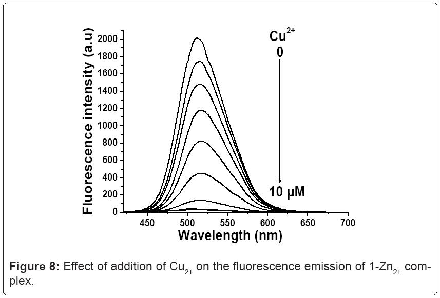 biochemistry-analytical-biochemistry-emission
