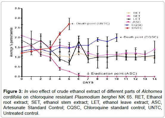biochemistry-analytical-biochemistry-ethanol-chloroquine-resistant