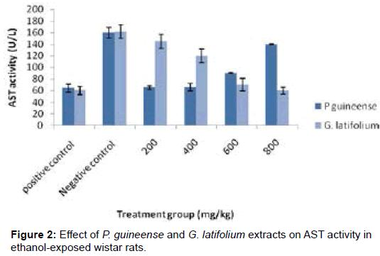 biochemistry-analytical-biochemistry-ethanol-exposed-wistar