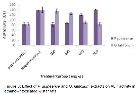 biochemistry-analytical-biochemistry-ethanol-intoxicated-wistar
