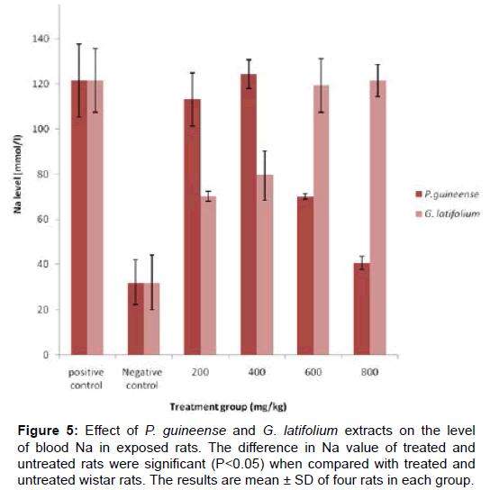 biochemistry-analytical-biochemistry-exposed-wistar-rats