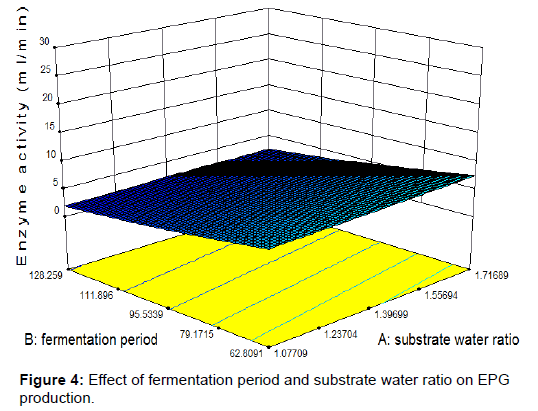biochemistry-analytical-biochemistry-fermentation-water-ratio