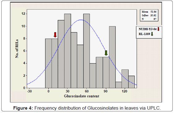 biochemistry-analytical-biochemistry-frequency-glucosinolates-leaves