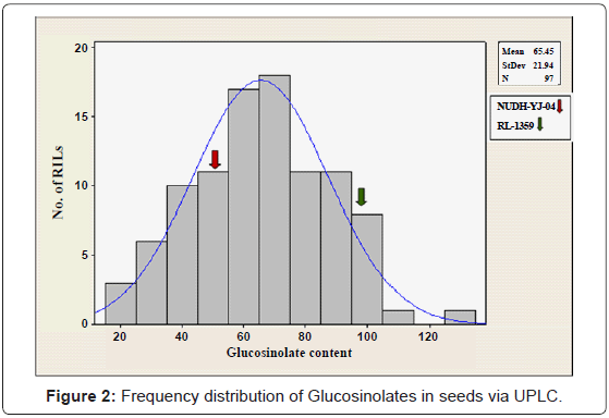 biochemistry-analytical-biochemistry-frequency-glucosinolates-seeds