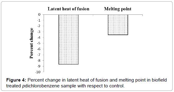 biochemistry-analytical-biochemistry-fusion-melting-biofield