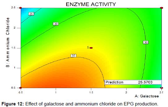 biochemistry-analytical-biochemistry-galactose-ammonium-chloride