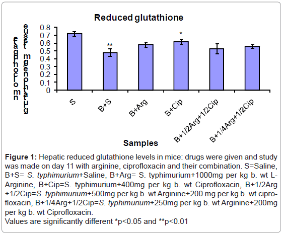 biochemistry-analytical-biochemistry-hepatic-glutathione-drugs